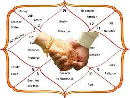Know about Astrology Compatibility