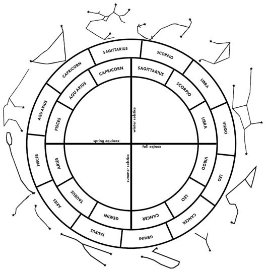 zodiacs-tropical-and-sidereal