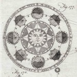 Types of Astrology